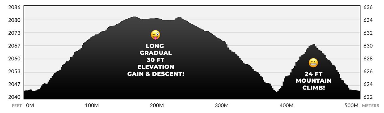 Kids Elevation Profile