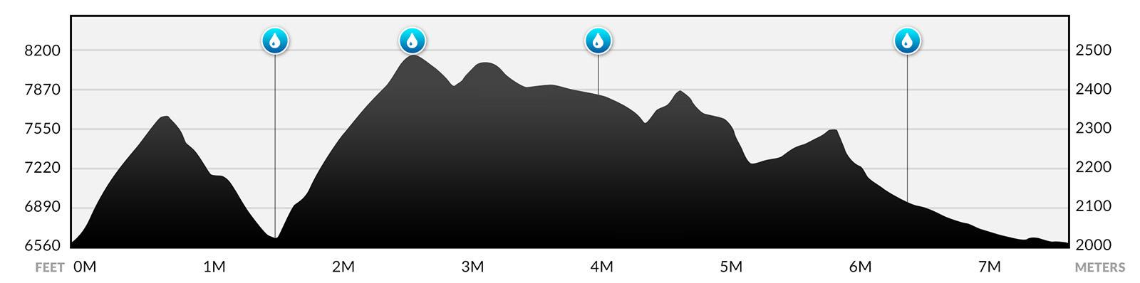Mt. High Elevation Profile